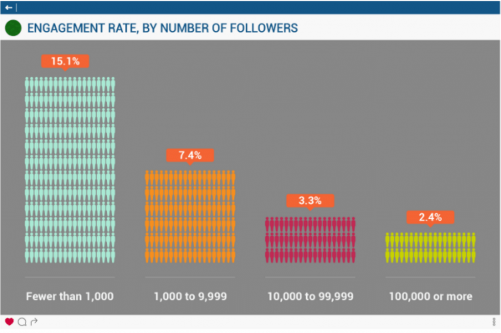 Influence.co IG Engagement Stats